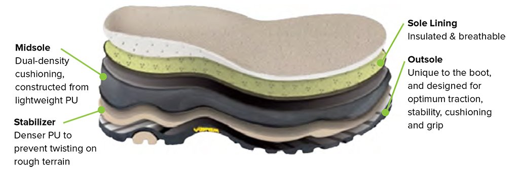 italian quality grisport 5 layer sole unit